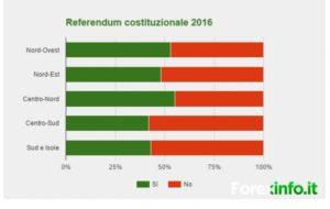 risultati_referendum_costituzionale_previsioni_si_e_no-459c7